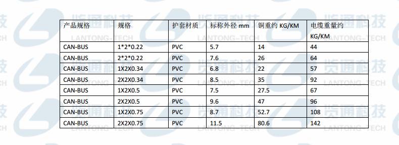 Can-Bus PVC双绞电缆2芯/4芯固定布线