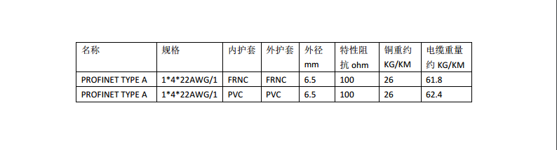 ProfiNet Type A 4XAWG22/1 单股 PVC绿色 固定布线