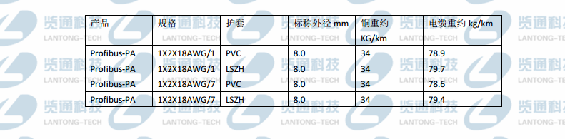 Profibus-PA总线电缆单股固定布线PVC护套100ohm