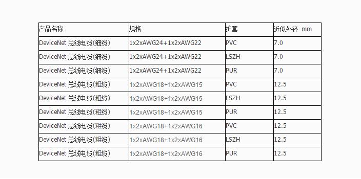 CANopen/DeviceNet细电缆LSZH护套固定布线