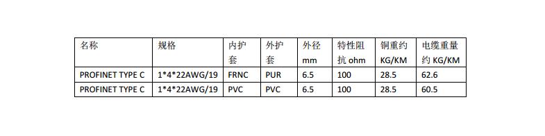PROFINET TYPE C拖链网线