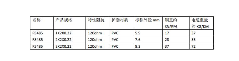RS485总线电缆PVC护套特性阻抗120 ohm固定布线