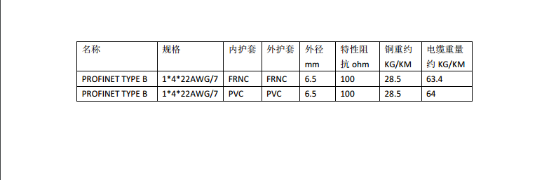 ProfiNet Type B 4XAWG22/7 7股 PVC绿色 固定布线