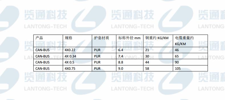 Can-Bus PUR FD星绞4芯运动布线